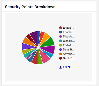 All in One WP Security - security points breakdown